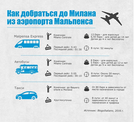 Все способы добраться из аэропорта Мальпенса в Милан: инфографика