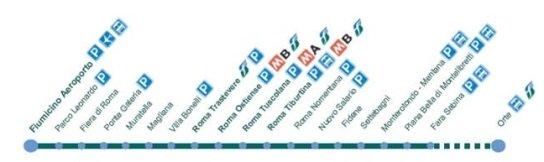 Метро от аэропорта Фьюмичино до Рима, маршрут